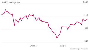 AAPL-stock-price-Open_chartbuilder